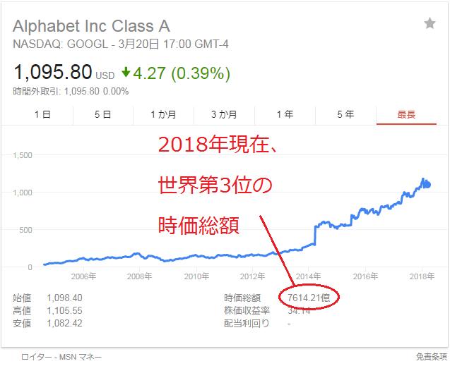 Googleの株価の推移