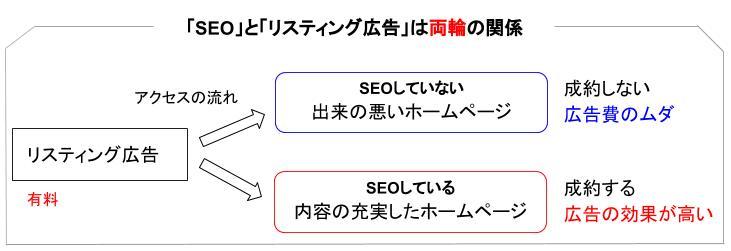 SEOとリスティング広告は両輪の関係