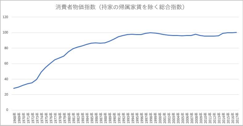 消費者物価指数の推移(50年間)