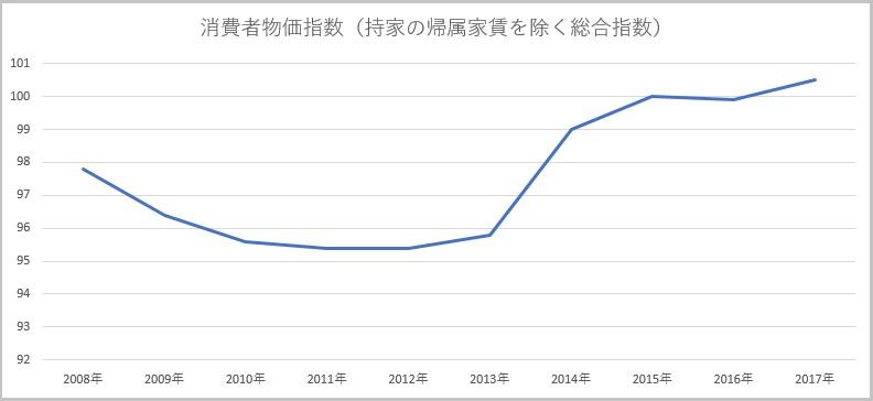 消費者物価指数の推移(10年間)