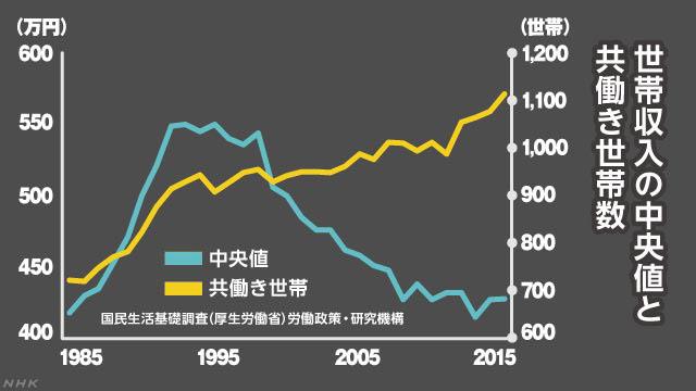 世帯収入の中央値と共働き世帯数