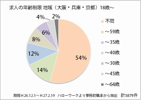 事務のグラフ画像